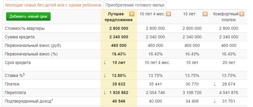 можете помочь ипотека 3 миллиона рассчитать Барнауле, купить блок-хаус