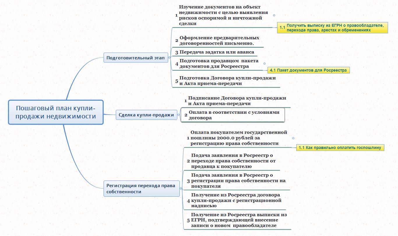 Пакет документов для изготовления загранпаспорта 2020